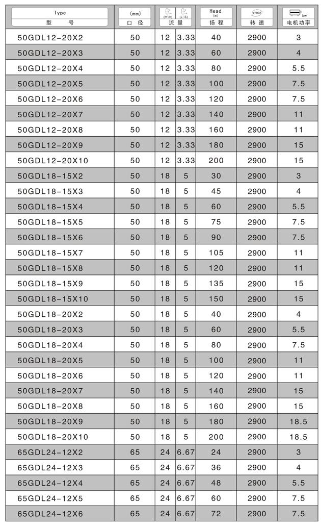 GDL立式多级泵性能参数3.jpg
